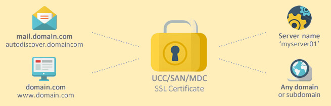 Top 7 Cheap Multi Domain SSL Certificate Providers