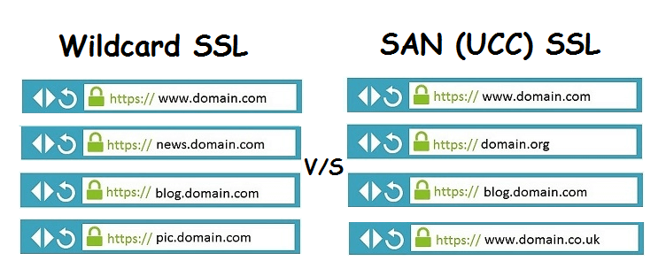 Difference Between Wildcard SSL and SAN SSL Certificates - DZone